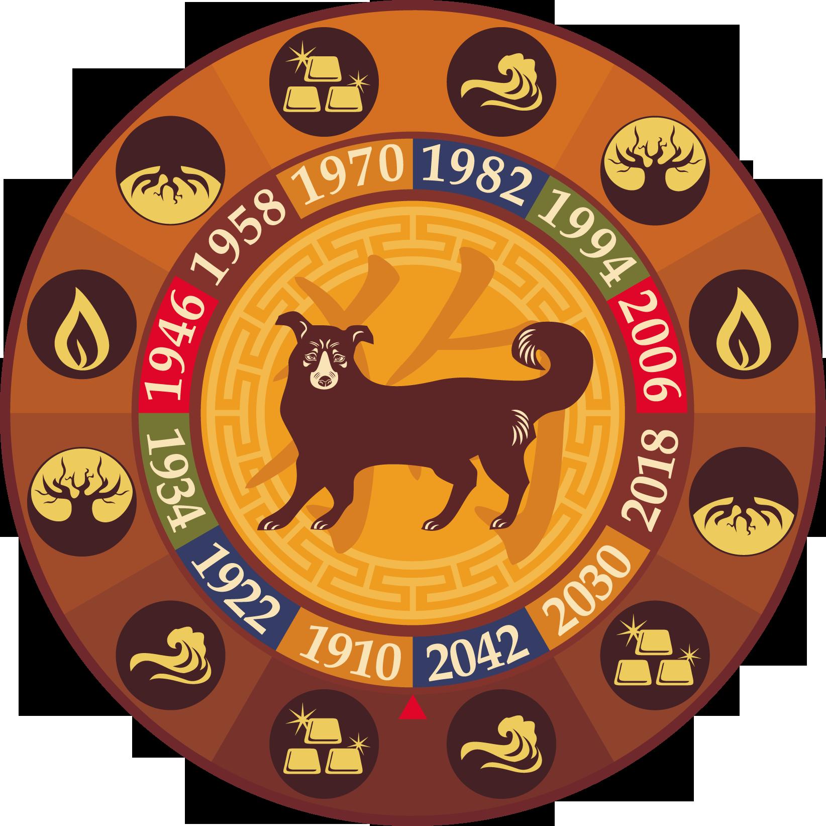 Что несёт нам год жёлтой земляной собаки? Гороскоп.
